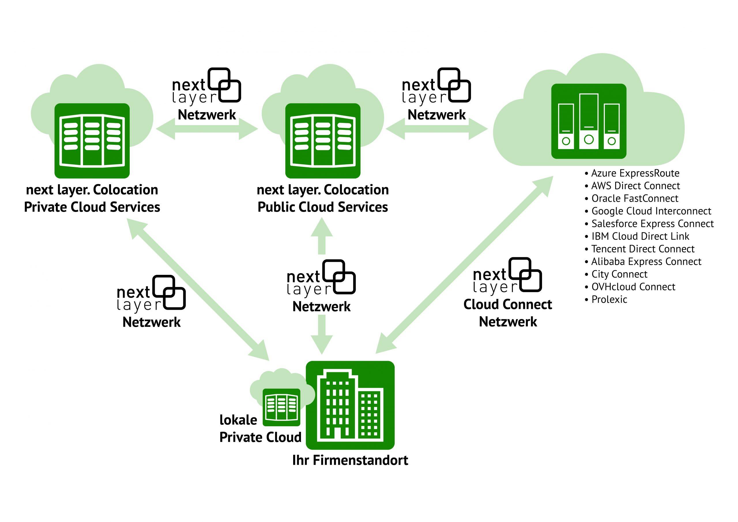 Hybrid Cloud mit next layer